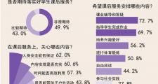 92.9%受访家长期待落实好学生课后延时服务