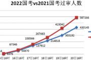 2022国考报名人数近78万 平均竞争比19:1